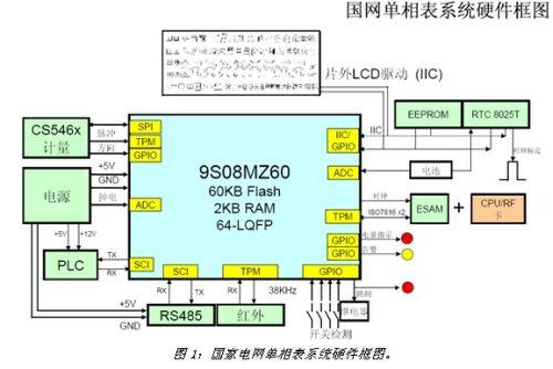 利用soc电表计量芯片提升电表设计