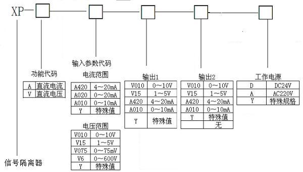 宜兴配电隔离器,宜兴信号调理器,迅鹏信号转换器,无锡电流分配器,无锡