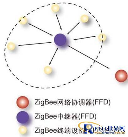 tree),特别是网状结构,具有很强的网络健壮性和系统可靠性.