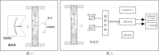 lc-lzd 指针式金属管浮子流量计
