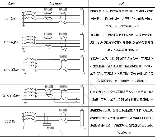 分离式剩余电流互感器的接线