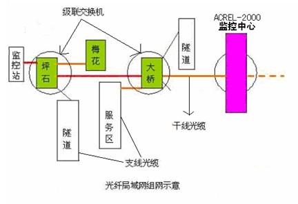 浅谈acrel-2000供配电监控系统在高速公路领域的应用