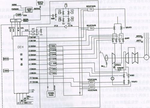 这样在汽轮机危急遮断时每组中只要有一个电磁阀动作,就可以将ast母管图片