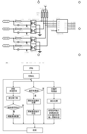 外部开关信号采集使用光耦(ic1,ic2只画出其中四路)作电器隔离,光耦输