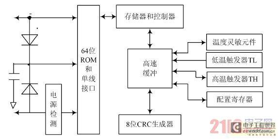 """包括信号采集、系统控制、数字显示、高温报警四个部分。传感器DS18B20为信号采集器件所采集到的温度信号,通过内部处理由传感器的DQ端送到单片机P3.2端口,经单片机的计算处理后,由P0口和P1口分别作为4位共阳数码管的段控信号和位控信号,共同完成对所测温度值的数字显示,最高位是符号显示,如显示负号""""-""""时,表示当前温度是负温度,否则为正温度;由P2."""
