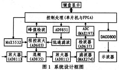 混频电路采用模拟乘法器集成器件ad835