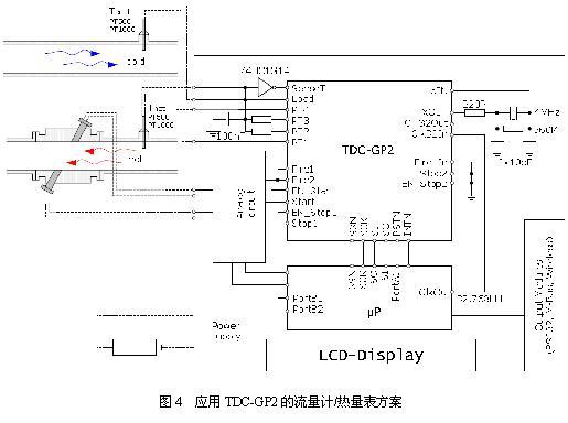 可直接接pt1000或pt500热电阻进行温度测量,这为热量表的应用提供了