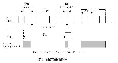门电路 芯片引脚图