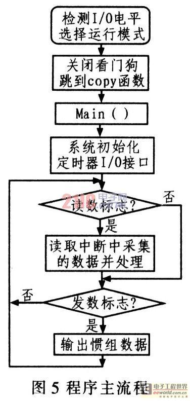 加速度计信号采集系统设计方案