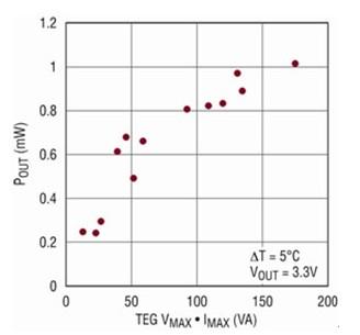 图9:ltc3108输出功率与具有不同v和i乘积的teg关系曲线