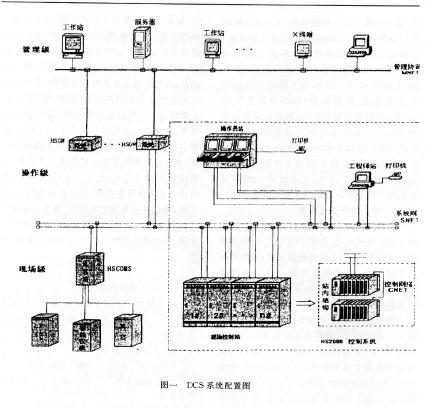 中小火电机组热控设计的探讨__应用设计_中国仪表网