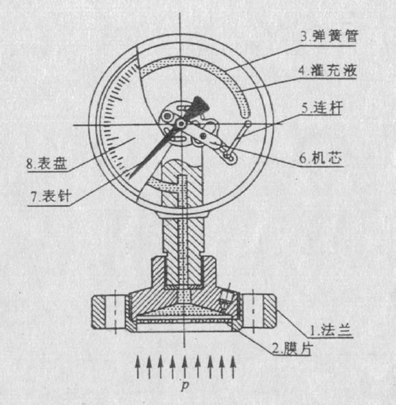 中国仪表网 仪表技术 仪表原理  隔膜压力表构造与用途之前,首先要图片