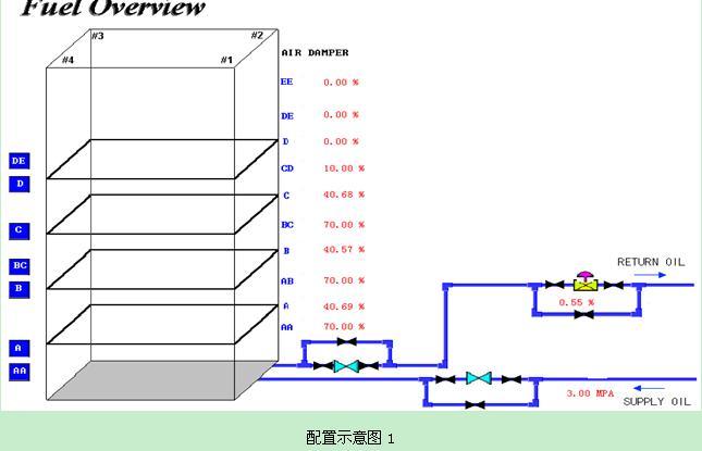 发电厂机组点火系统控制逻辑优化方法