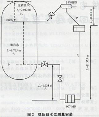 核电站一回路稳压器水位测量与计算