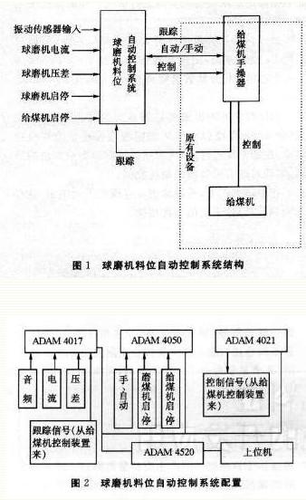 球磨机550kw电路图