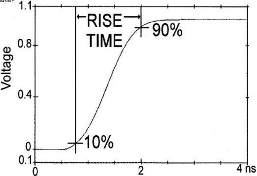 时域测量的高斯响应低通滤波器