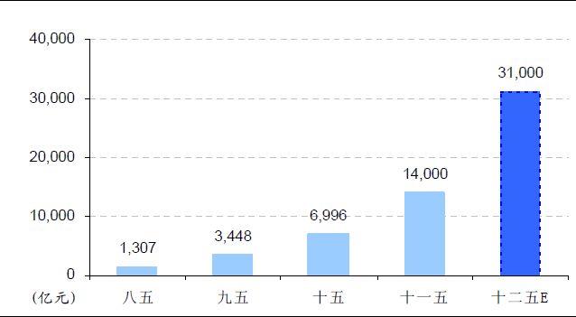 环保产业 gdp_三大产业占gdp比重图