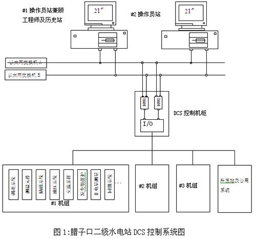 国产dcs首次在水电站控制系统的应用
