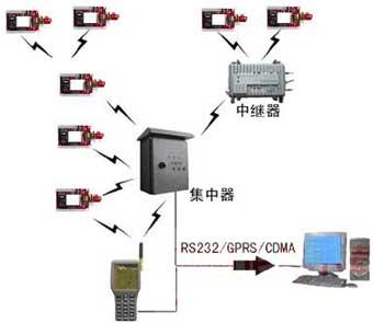 无线传感器网络在车位控制中的应用