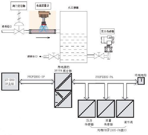 传感器基础知识的传感器结构图