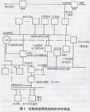 (4)柴油发电机组的监控,管理.