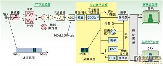 摘要:RF的发展使得它的信号变得复杂,为了解决这一问题,工程师们采用了频谱分析仪,可以检测到RF的瞬间信号。文章介绍了频谱分析仪在这一问题中的实际应用。 数字射频(RF)技术迅速发展带来一个结果,就是频谱越来越拥挤,使用频率也越来越高;与此同时,现代RF信号也变得异常复杂。为了改善容量、性能及保密性,一般会结合使用完善的RF技术,如突发、跳频和自适应调制,这些技术都表现出功率和频率随时间变化的特点,且具有瞬变性。这些信号的交错和流行给设计工程师带来各种挑战,他们必须捕获和分析这些随时间变化的RF信号。