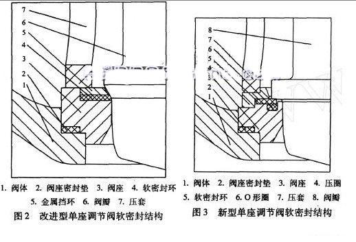 单座调节阀软密封结构设计分析