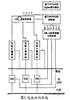 电表结构图