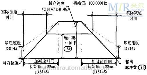 4、伺服系统      4.1位置控制参数设定      PG反馈脉冲的分频比-电子齿轮(A/B)的设定。      本系统采用17位的增量型编码器,编码器脉冲数32768P/R。电子齿轮功能是指可将相当于指令控制器输入      指令1脉冲的工作移动量设定为任意值的功能。      由于电气停止精度δ=±0.