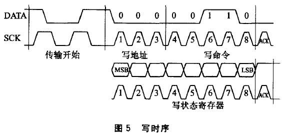 写状态寄存器时序如图5所示.         ①crc-8校验.