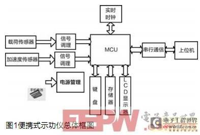 电路如图2所示,是采用加速度传感器芯片adxl203,适当配置的外围器件和