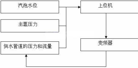 中国仪表网 技术中心 应用设计 dcs系统在通河工程中的应用    dcs