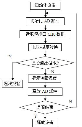 ad转换电路软件流程图