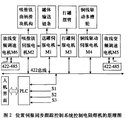 交流伺服系统在高速数字化电阻焊机中的应用