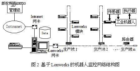 基于现场总线的工业机器人监控系统研究