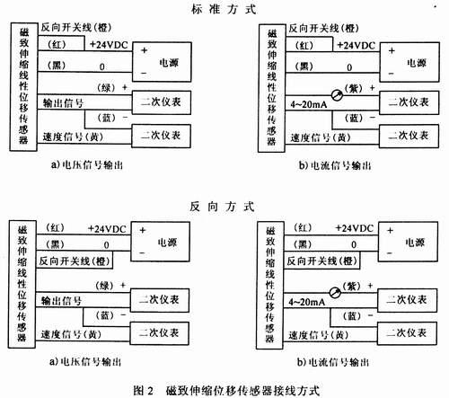 不需外置信号转换,供电和信号为二线,三线或四线均可的接线方式(见图2