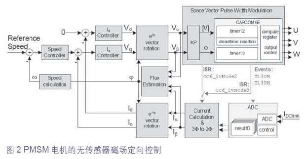 PMSM电机的无传感器磁场定向控制