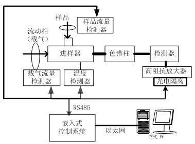 图1气相色谱仪系统结构框图