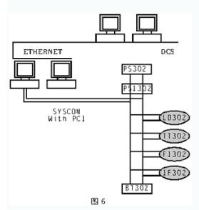 现场总线与dcs的网络集成浅析