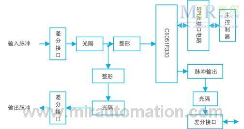 4、软件设计方案      4.1主控制器软件设计      主控制器采用嵌入式plc芯片组,完成开关量输入输出、uart0、uart1、can、rs485/232互连和通信功能。基本软件框架由以下七个子程序组成。      init-config:端口初始化程序,完成输入输出端口配置,中间变量初始化,启动spi。      init-start:上电初始化程序,复位所有输出口。      init-set:设置初始化程序,复位所有输出口。      init-run:运行初始化程序。