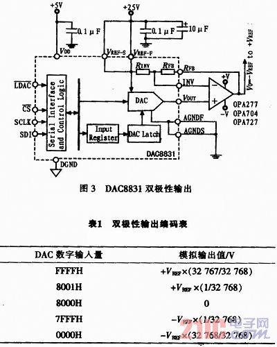 恒电位仪中必须使用正负电压扫描,故采用双极性输出,电路如图3所示.