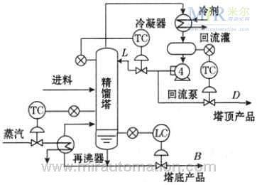 化工精馏塔的plc温度控制系统设计