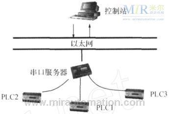 使用时,用rs232/485连接线将nport5430连接至plc的通讯口,用网线将