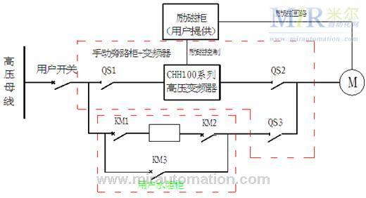 """变频调速系统由用户开关、手动旁路柜、水阻柜、CHH100系列高压变频器、高压电机组成。手动旁路柜是由三个高压隔离开关QS1、QS2、QS3组成。电机以变频方式运行时,QS1、QS2闭合,QS3断开;电机以工频方式运行时,QS3闭合,QS1、QS2断开。手动旁路柜严格按照""""五防""""联锁要求设计,变频输出开关QS2和工频开关QS3互锁,完全能够保证变频调速系统安全运行。      在启动方式的选择上,采用同步启动(即变频器启动前即投入励磁电流,使得其直接按照同步机的方式启动),"""