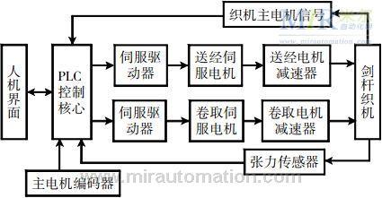 具体的控制系统硬件电路简图如图3所示.