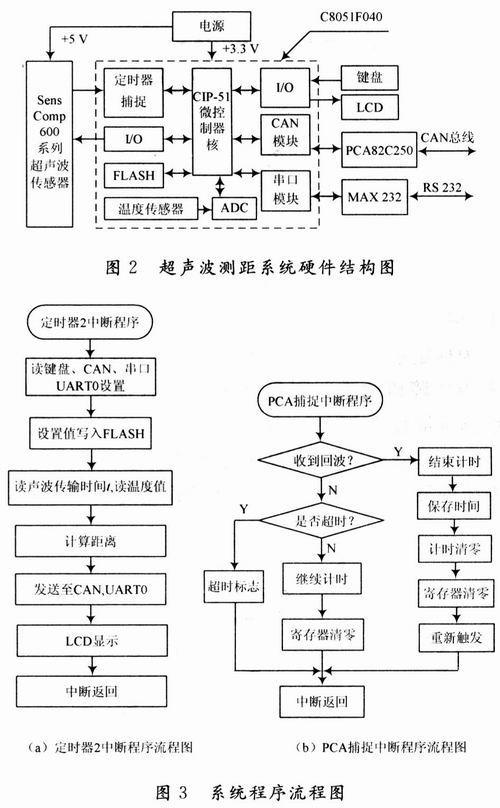 基于声纳传感器和c8051f040的测距系统设计_声纳_使用