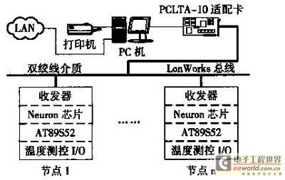 网络拓扑结构采用总线方式