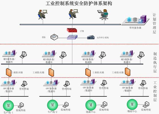 工业控制系统安全体系架构与管理平台