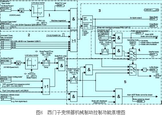 逆变器使能使变频器快速停止,其控制原理框图如图6所示.