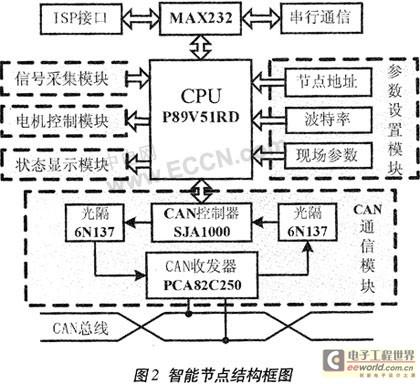 智能节点硬件电路设计采用了模块化结构,由mcu,can通信模块,信号采集
